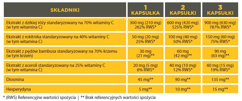 Nutrivi Vitamin C+ to Naturalna Witamina C - dzika róża, rokitnik, acerola, bambus, diosmina, hesperydyna